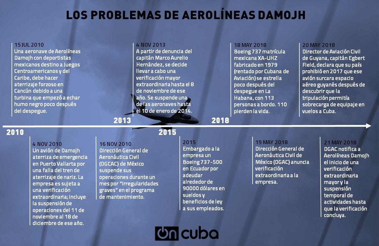 Accidente aéreo en La Habana se debió a una «cadena de errores» 1
