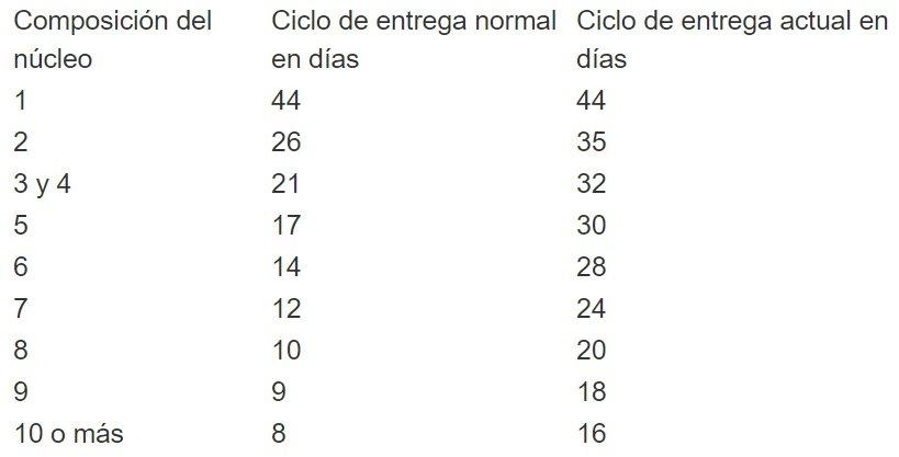 Tabla: Cubadebate.