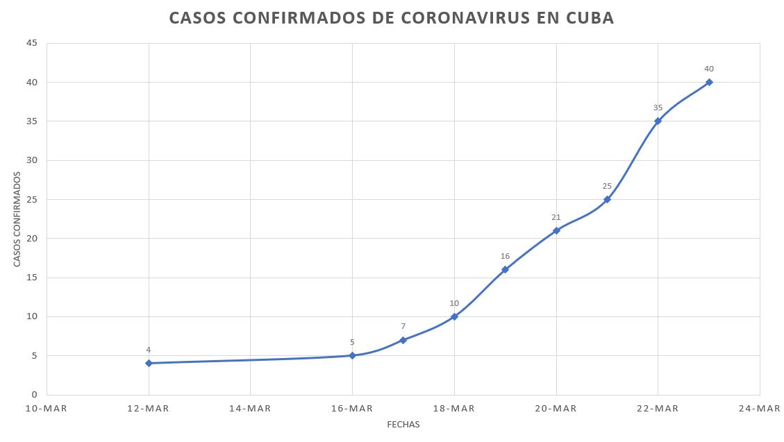 Gráfico de casos confirmados de COVID-19 en Cuba hasta el domingo 22 de marzo de 2020.