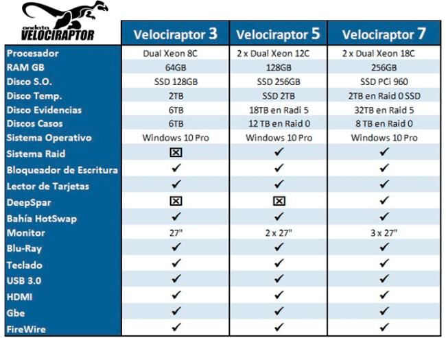Modelos Velociraptor