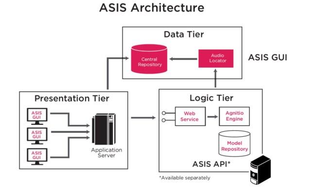 Arquitectura ASIS