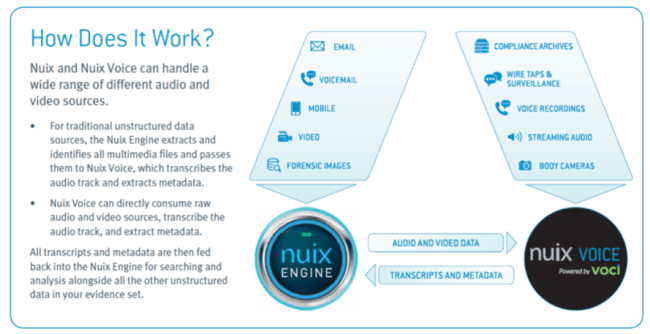 How does Nuix Voice work?