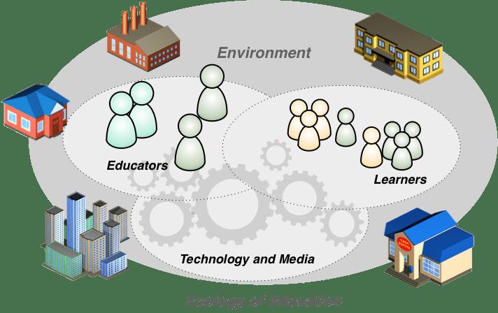 Afbeeldingsresultaat voor the ecology of education welten institute