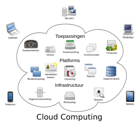 cloud_computing-nl