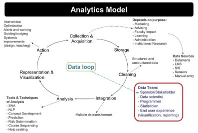 learning-analytics-model-2