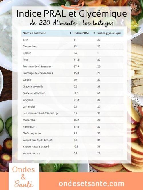 IG et PRAL de 220 aliments en 9 tableaux + les règles pour bien les utiliser et réaliser des repas sains pour une famille en bonne santé. Découvrez l'article complet !