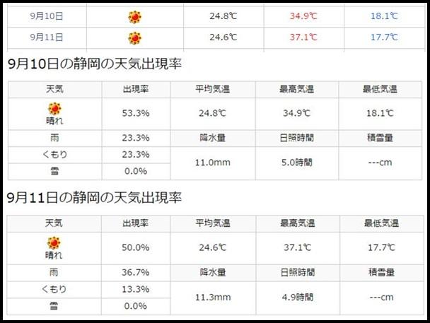 ワンオク渚園ライブ9月10・11日(静岡)の天気予報!雨の心配は?1
