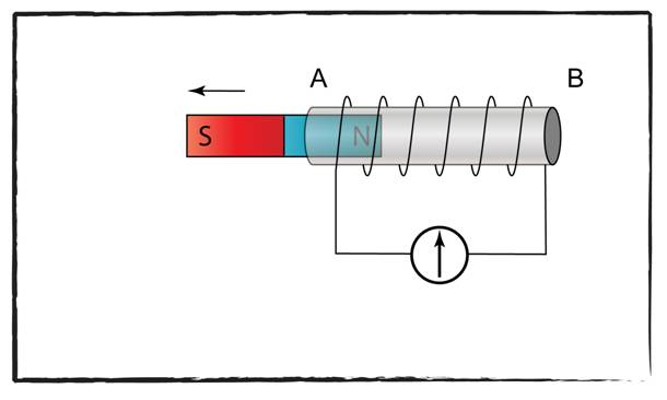 Electromagnetic Induction Diagrams