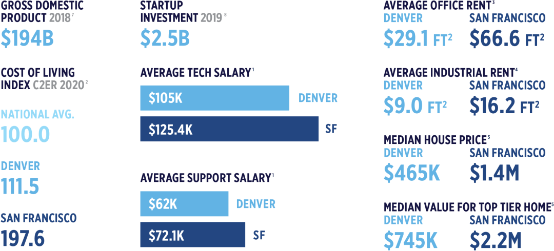 Denver Cost