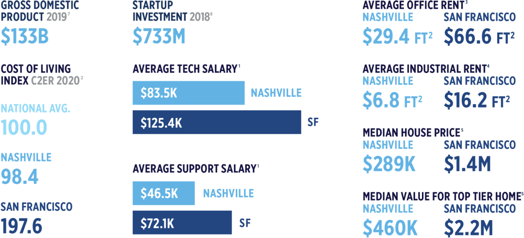 Nashville Cost