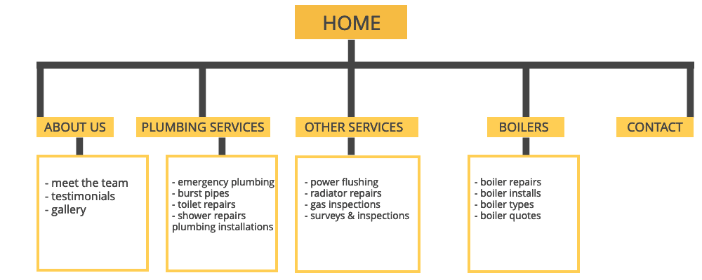 plumbing website structure