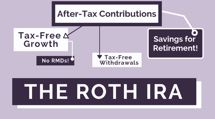 Supercharge Your Financial Wellness with a Roth IRA
