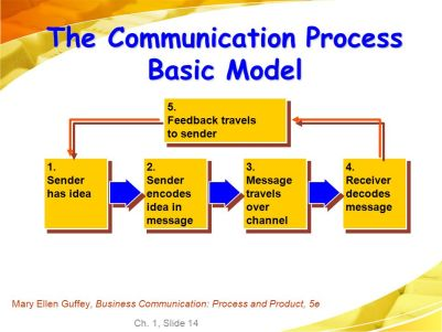 Process of basic communication from the speaker to the receiver