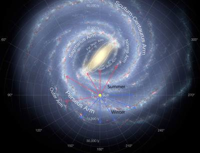 A diagram of the Milky Way.