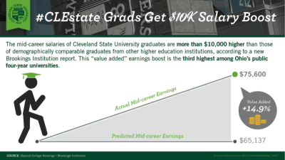 Mid-Career Salaries Graph - Cleveland State University