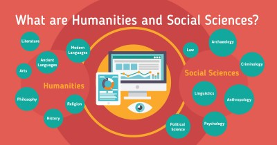 Areas of study in Humanities and Social Science