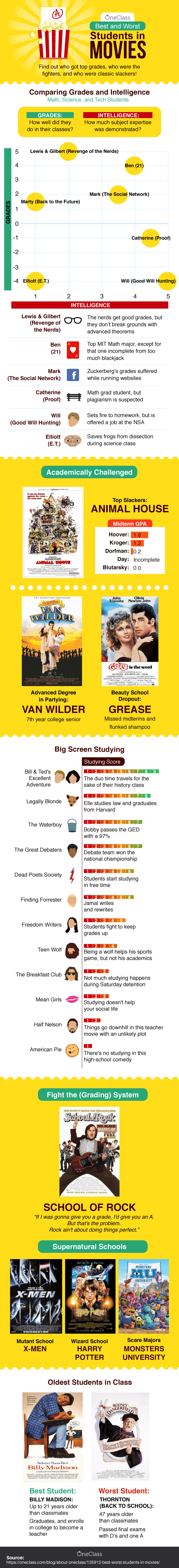 Best and Worst Students in Movies