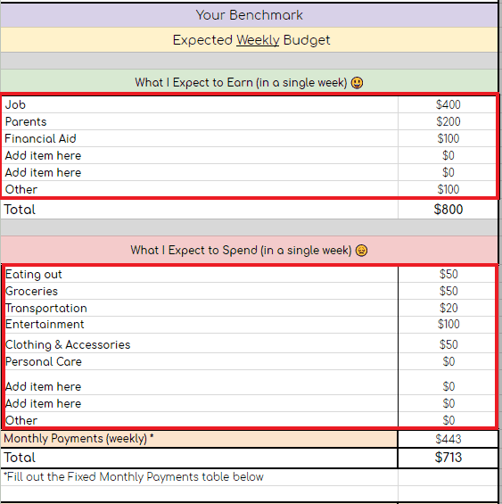 image of a table of a budget template setting the budget benchmark with what you expect to earn on a given week and what you expect to spend and the fixed monthly payments you make.