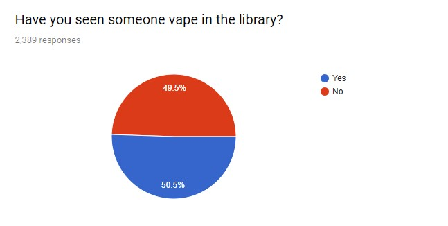 """survey responses for """"have you seen someone vape in the library"""". the result is almost half"""