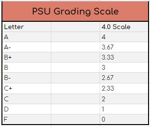 PSU gpa and grading scale that shows conversions between letter grades, grade percentages, and a 4.0 scale.