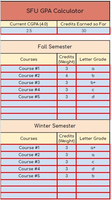 SFU gpa calculator for fall and winter semesters, annual gpa, and cumulative gpa.