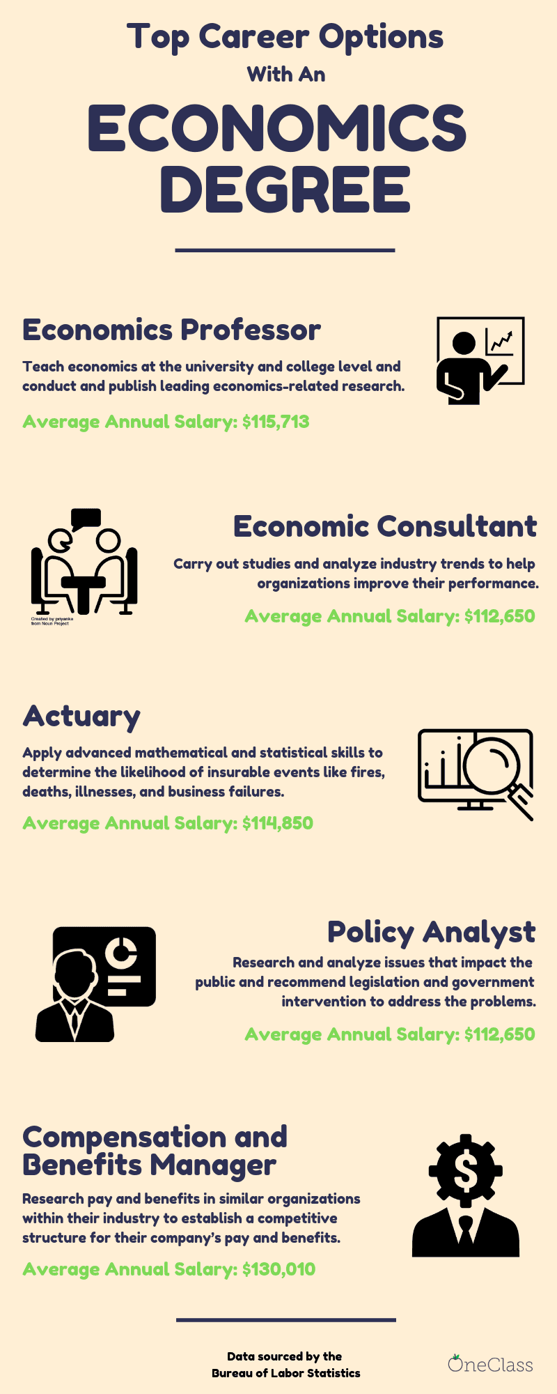 infographic showing the top 5 career options with an economics degree. The options are economics professor, economic consultant, actuary, policy analyst, and compensation and benefits manager.