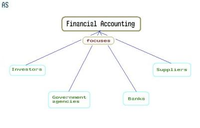 components of financial accounting