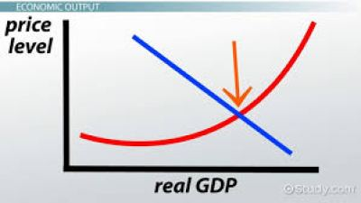 graph between real GDP and price level