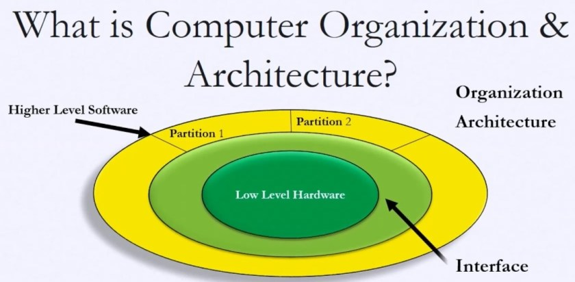 A simple illustration of computer architecture.