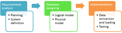 databases as their projects which demonstrate they have understood the lectures
