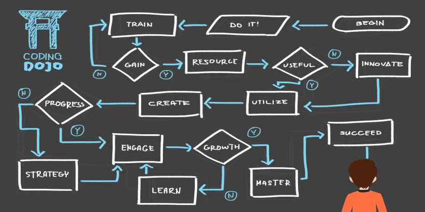 This image shows the steps in creating an algorithm