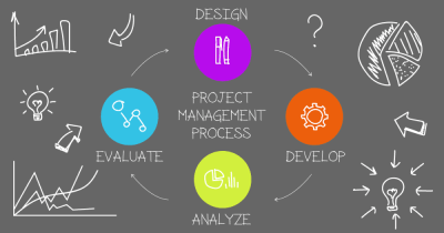 how to work out a Project Management Body of Knowledge