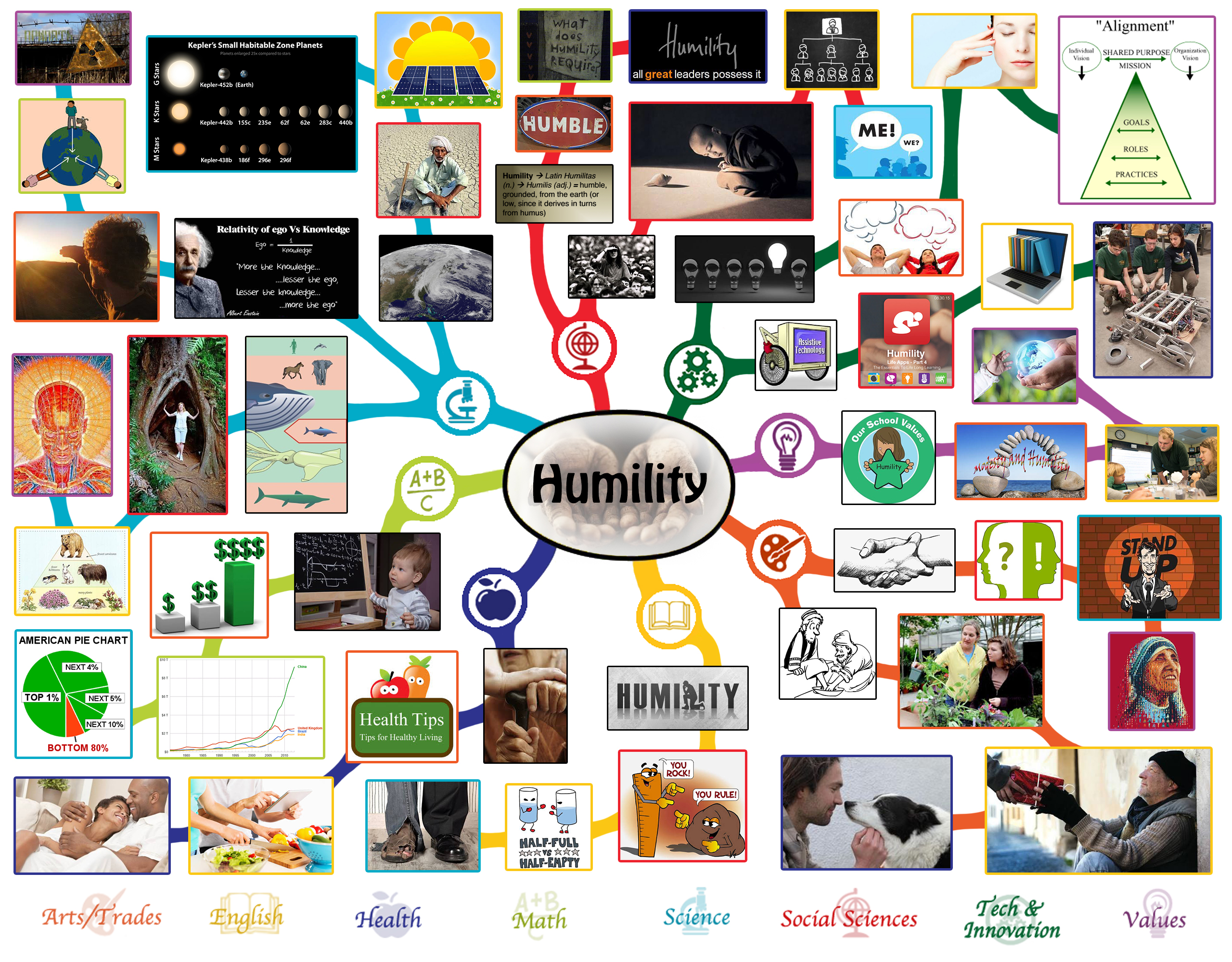 Humility Lesson Plan All Subjects