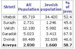 population table osvei
