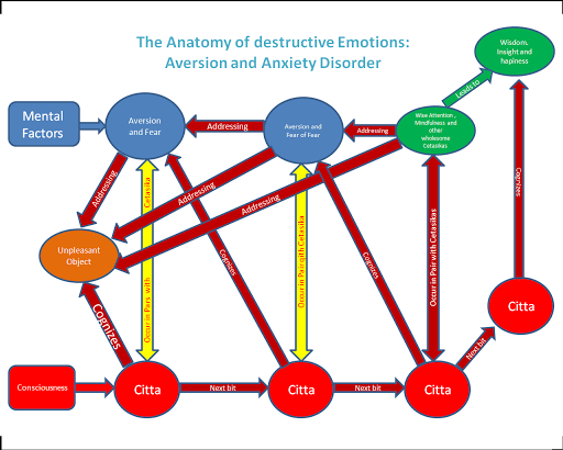 the anatomy of anxiety diagram 2008 dodge ram wiring destructive emotions aversion and disorder