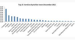 Las 25 redes sociales con más usuarios activos del mundo