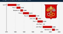 Gráfico: Duración de los últimos 10 pontificados