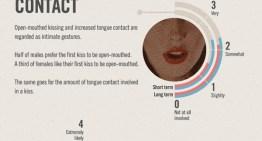 Infografía: La importancia del primer beso