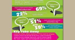 """Infografía: Las cuatro """"C"""" del Social Media"""