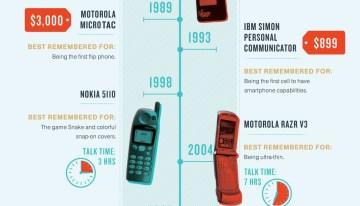 Infografía: 40 años del teléfono celular