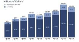 Facebook supera la marca de los 1110 millones de usuarios activos