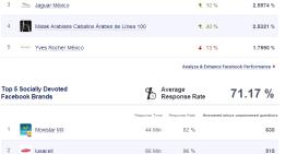 Infografía: Las marcas y campañas con mayor presencia en México dentro de las Redes Sociales (Abril 2013)