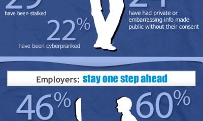 Infografía: Los riesgos del mal uso de Facebook