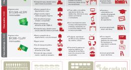 Infografia: La Clase Media en Mexico