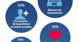 Infografía: ¿Cómo se mide el éxito de los periodistas?