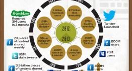 Infografía: Internet el antes y el ahora