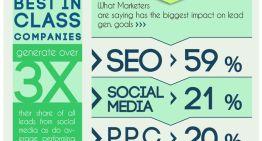 Infografía: Cómo usar las redes sociales para la generación de leads
