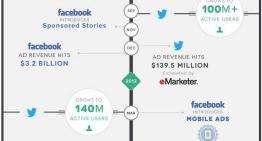 Infografía: Historia de la Publicidad Social