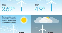 IBM promueve el futuro de la energía renovable con nuevo sistema de pronóstico de energía solar y eólica