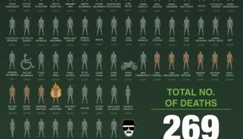 infografa la tabla peridica de personajes muertos de breaking bad - Tabla Periodica Breaking Bad